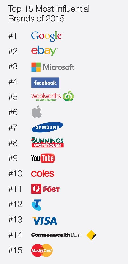 Ipsos Most Influential Brands 2015
