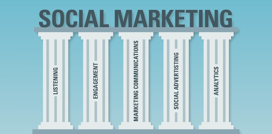 Image result for pillars of social media marketing