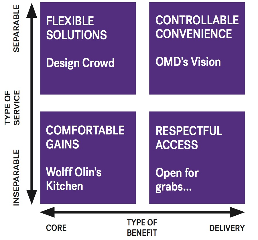 type of service vs type of benefit quadrants