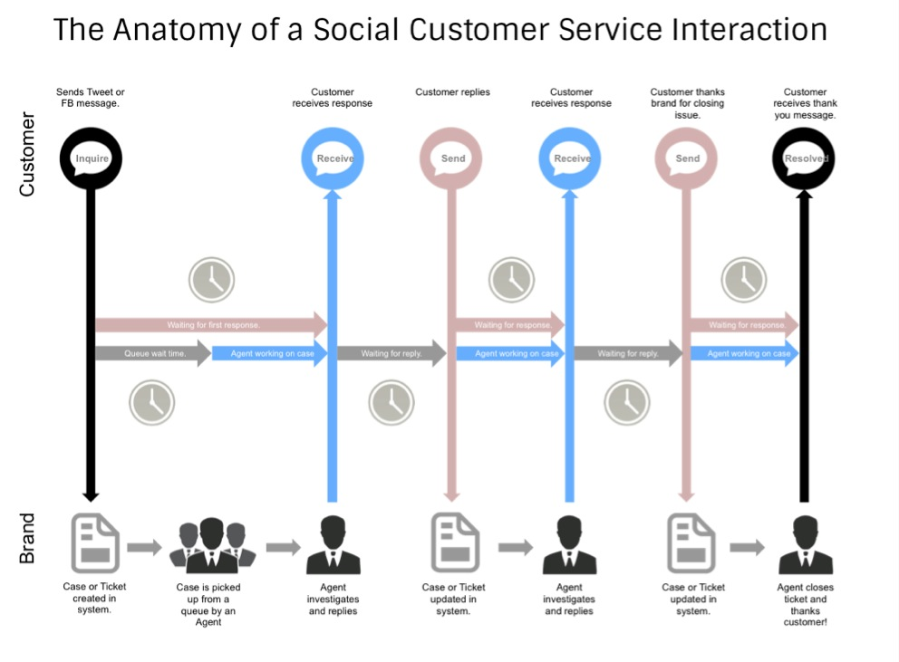 11 anatomy of a social customer service