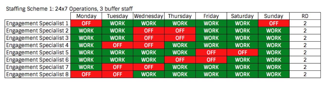 6 work schedule