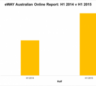 Online shopping continues to surge after record start to 2015