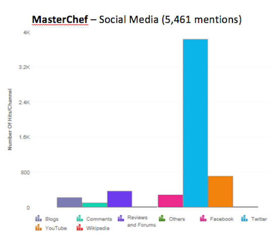 1. MasterChef_Social_Volume