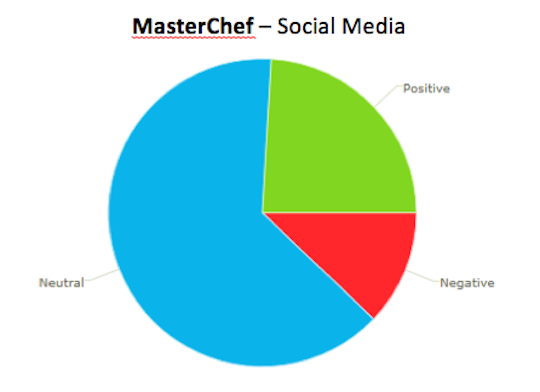 2. MasterChef_Social_Sentiment