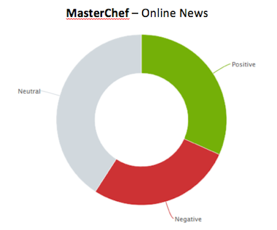 3. MasterChef_News_Sentiment