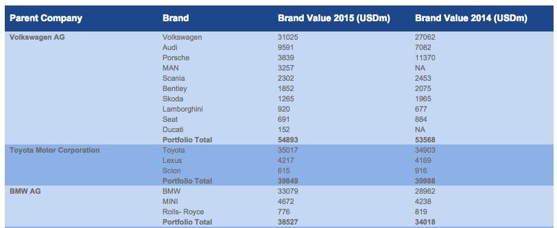 Brand Finance VW volkswagen auto car brands 2015