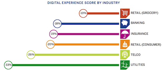 Digital experience score by industry