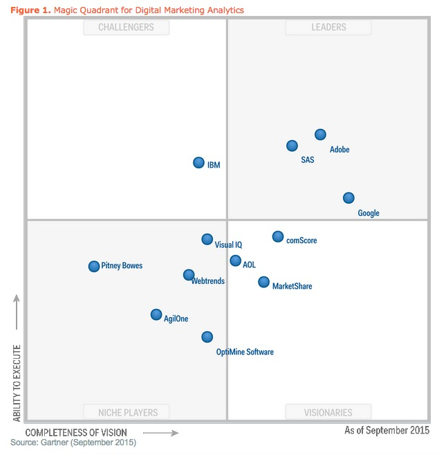 Gartner Magic Quadrant for Digital Marketing Analytics September 2015 540w