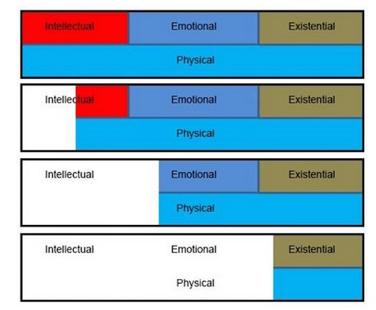Ken Murray chart 1 emotional physical energy 540w