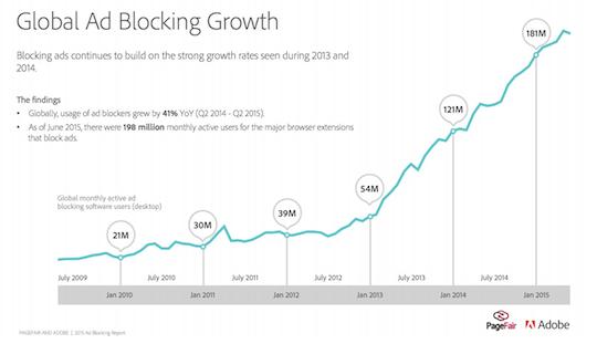 global ad blocking growth