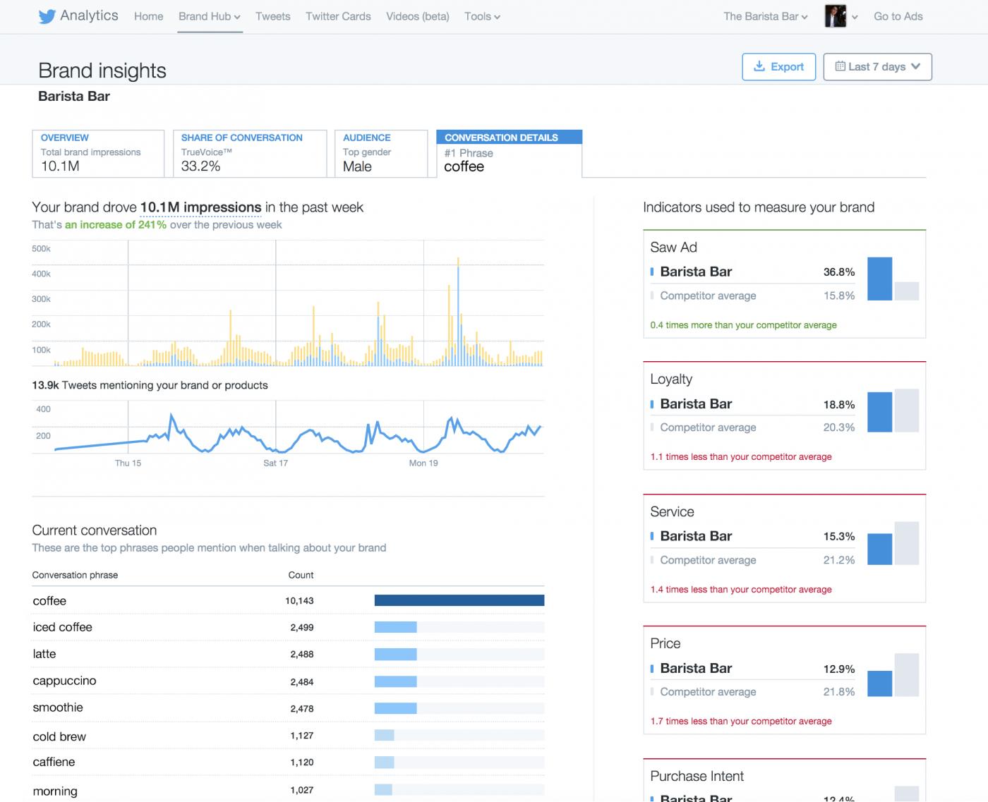 Twitter Brand Hub conversation details