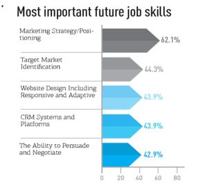 Fig 3 Most important future job skills