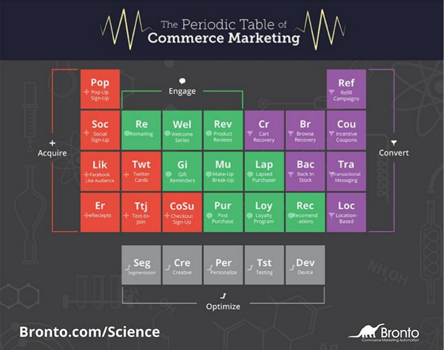 periodic table of commerce marketing elements