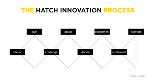 hatch innovation diagram