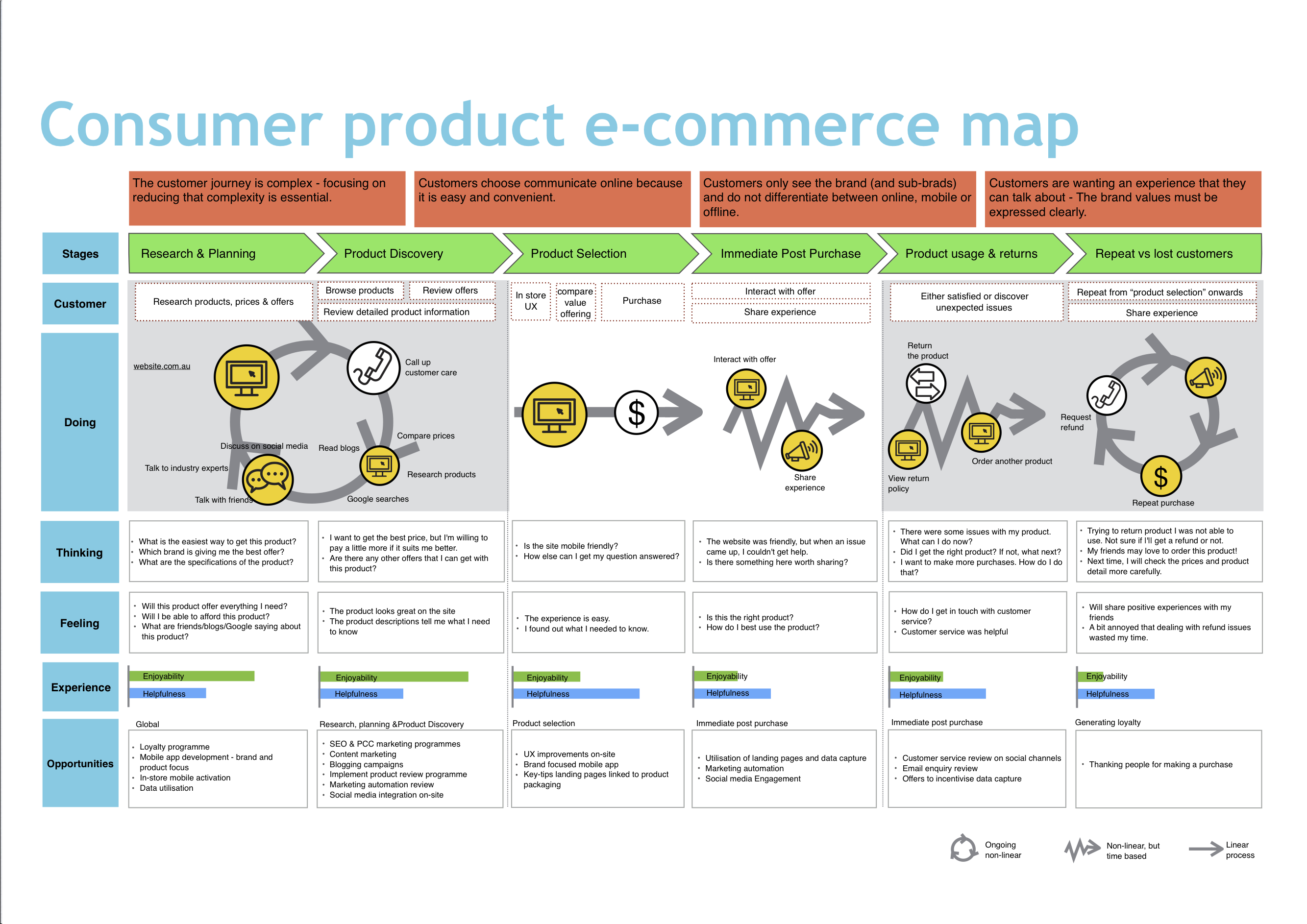 MARK CAMERON Consumer prodcut CX map