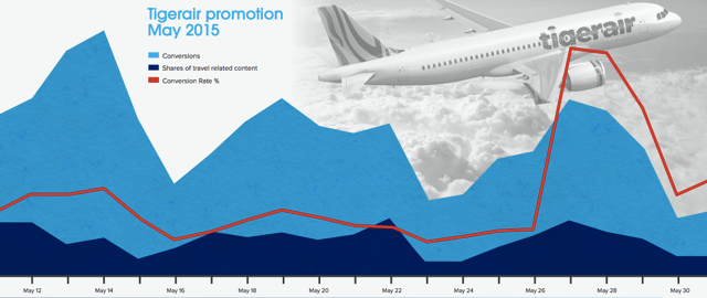 social sharing chart from tigerair