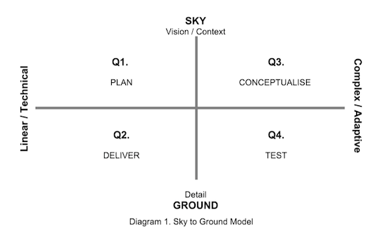 ground sky diagram