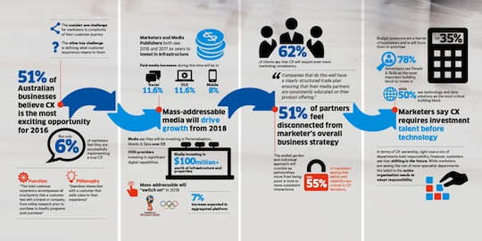 mediafutures_infographic