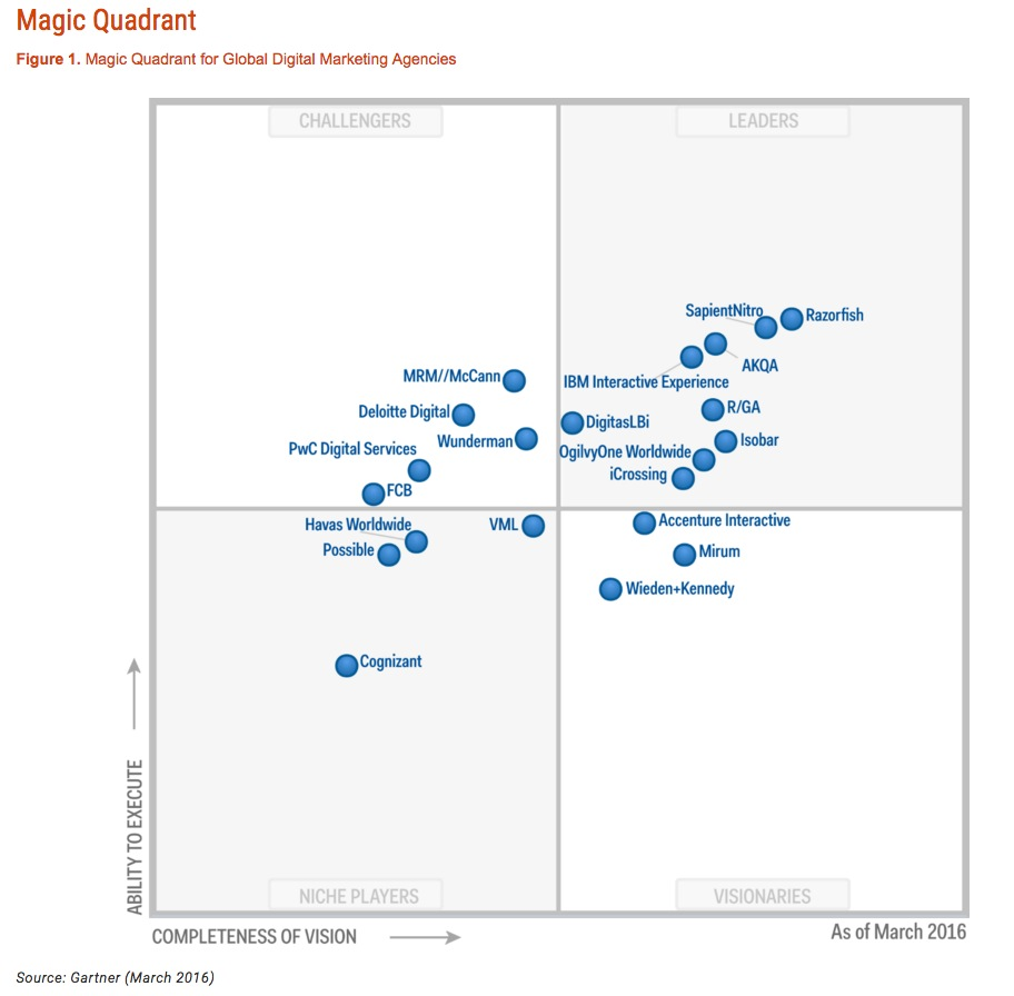 Gartner Magic Quadrant For Global Digital Marketing Agencies March 2016