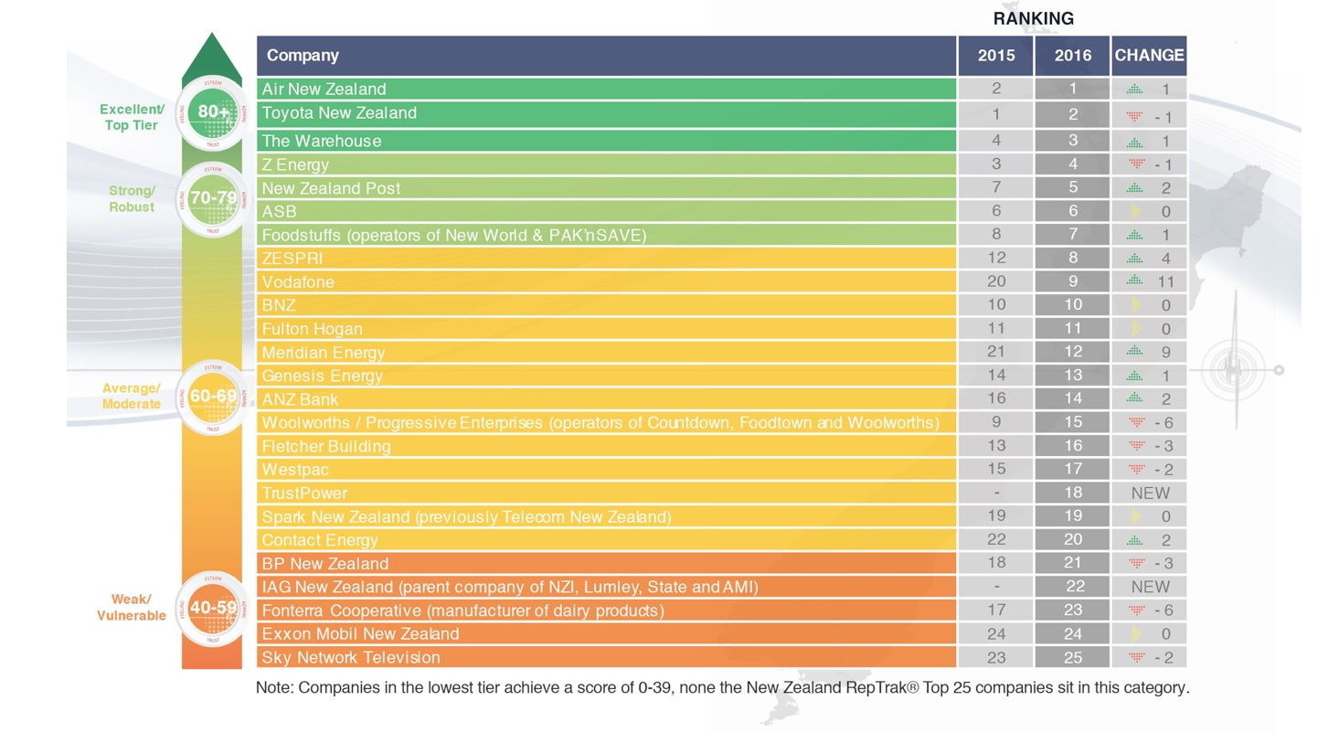 NZ corporate reputation index 2016 top 25