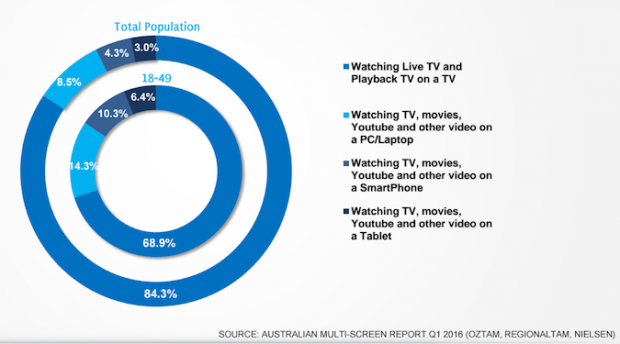 Australians watch 85 hours of broadcast television each month