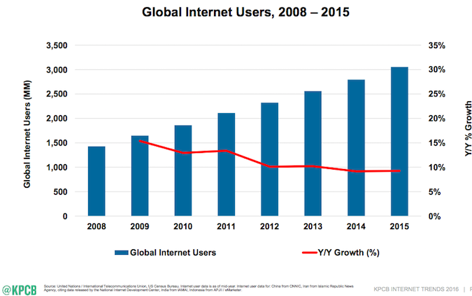 meeker global internet users