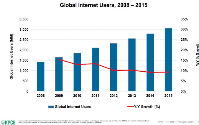 meeker global internet users