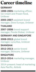 schuecking career timeline