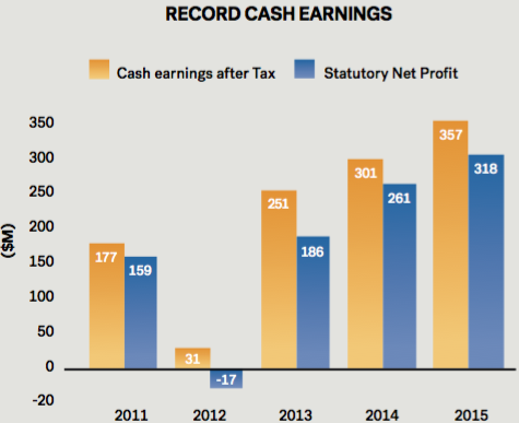 BOQ record cash earnings