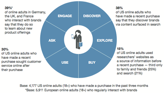 Figure 1. Customers who seek out products online relate to content throughout the purchase journey. Source: Forrester's North American Consumer Technographics Customer Life Cycle Survey 1, 2015. * Source: Forrester's European consumer Technographics Online Benchmark Recontact Survey, 2015 (France, Germany, UK)