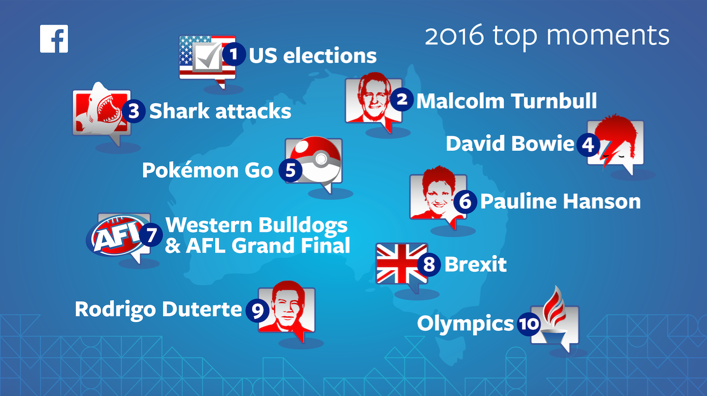 Facebook 2016 Year in review infographic most talked about topics