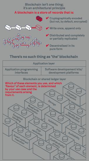 Blockchain infographic forrester