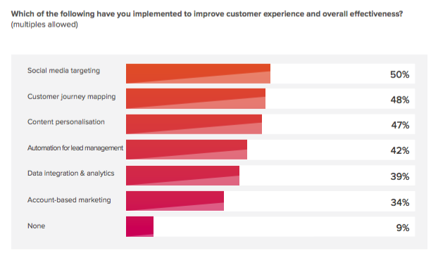 Which improve CX?