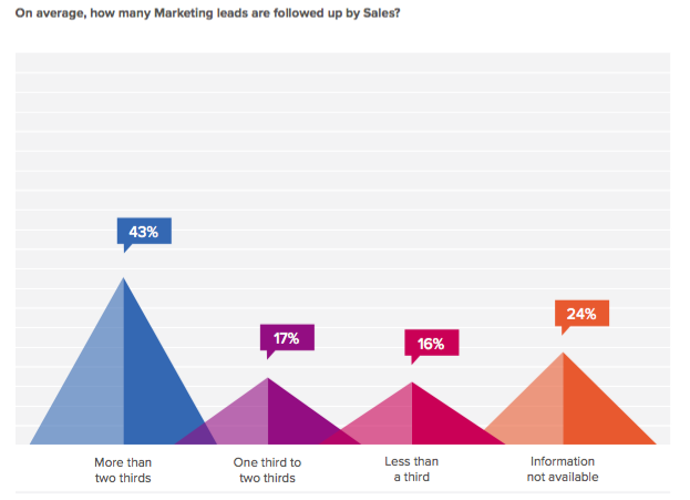 Marketing leads followed by sales