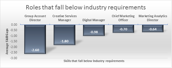 Top 5 roles with industry gaps DDM 4