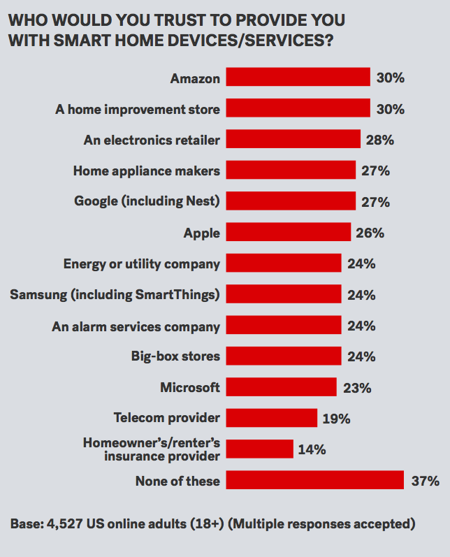 Forrester trust smart home device survey