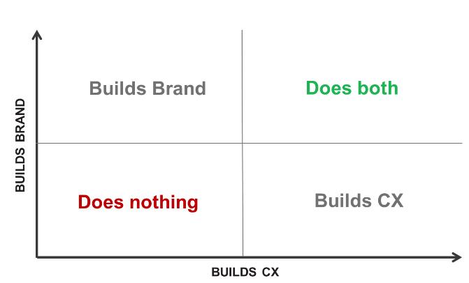 Builds CX KMB