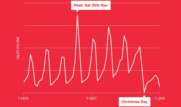 Square reveals Christmas data: the busiest retail day of the year is in one week
