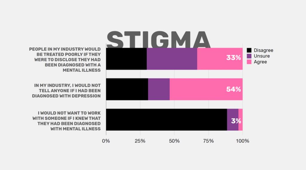 Mentally healthy stigma
