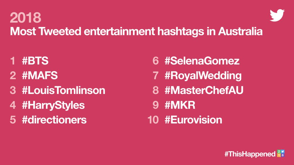 Most Tweeted entertainment hashtags in Australia
