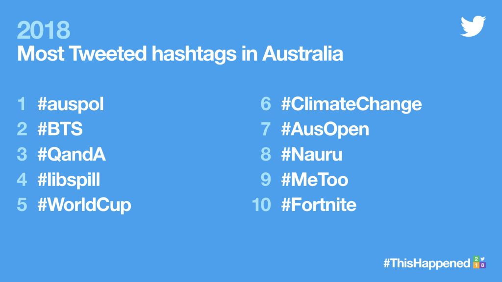 Most tweeted hashtags in Aus 2018