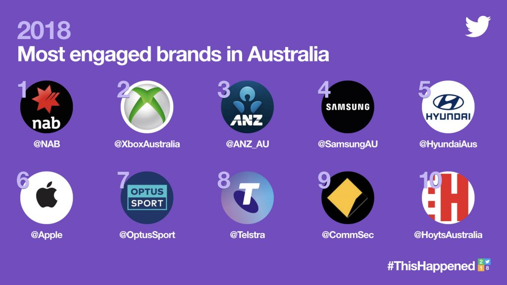 Most engaged brands twitter 2018