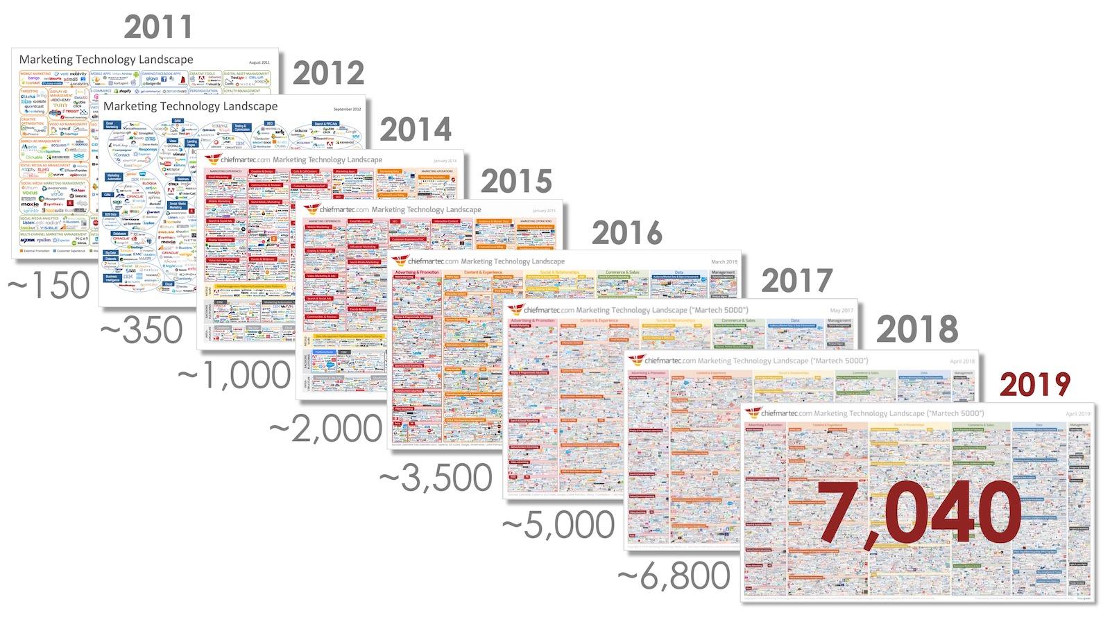 martech landscape 2011-2019