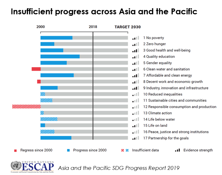 Insufficient progress across Asia and the Pacific