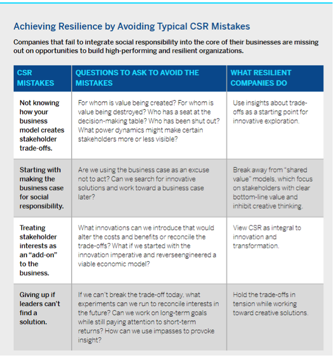 Achieving Resilience by Avoiding Typical CSR Mistakes