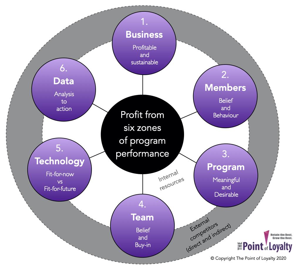 Six Zones of Program Performance'