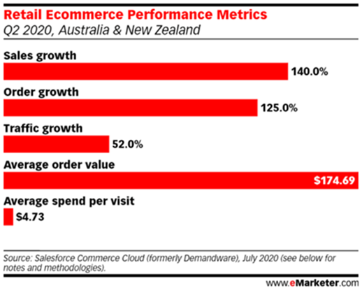 Graphic of Retail Ecommerce Performance Metrics Q2 2020, Australia and New Zealand