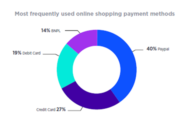 Graphic about the most frequently used online shopping payment methods